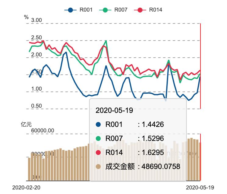 5月LPR跟随MLF利率未调整 未来还有多少下调空间?