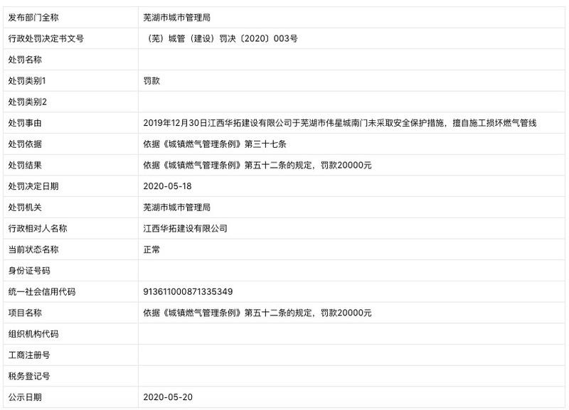 江西华拓建设遭芜湖市城市管理局处罚:擅自施工损坏燃气管线