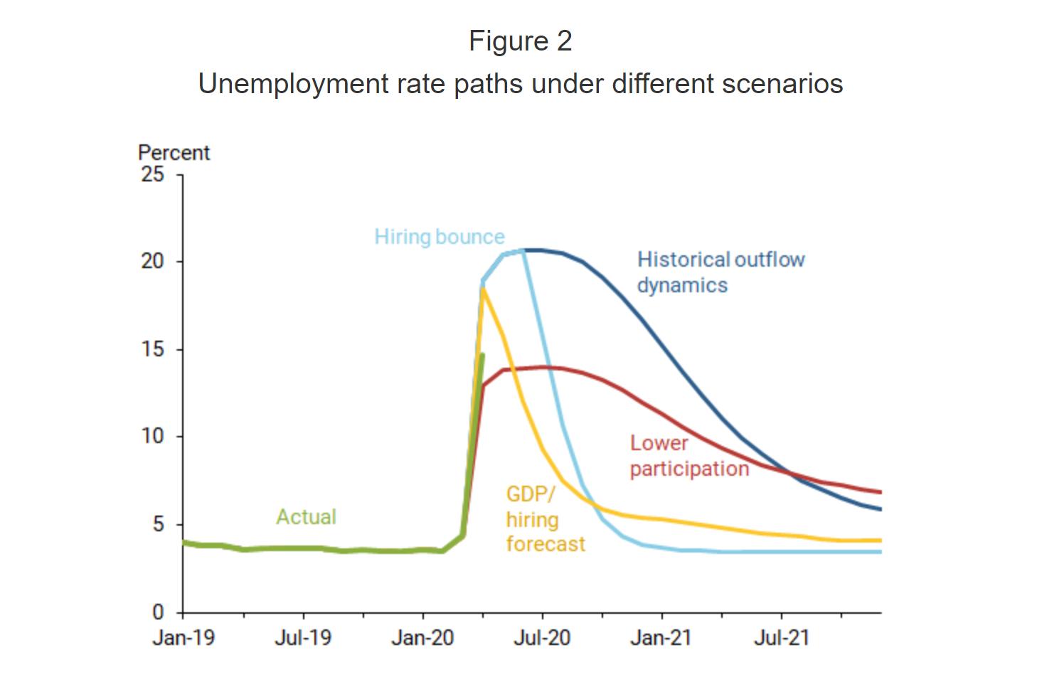旧金山联储:美国失业率到2021年都可能固守高位