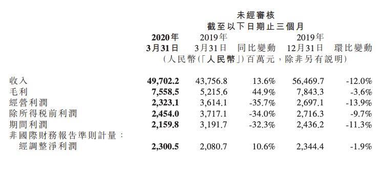 小米一季度少赚三成,投资估值拖累,印度业务二季度承压