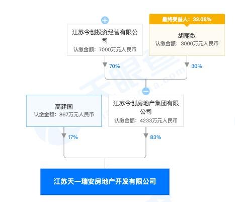 今创控股集团旗下淮安项目香溢茗园遭通报:工程安全管理比较混乱问题突出