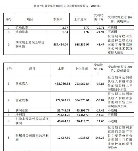 天恒置业:溢价31.5%夺得成都高新区宅地 去年借款85.43亿 营收下降37.8%