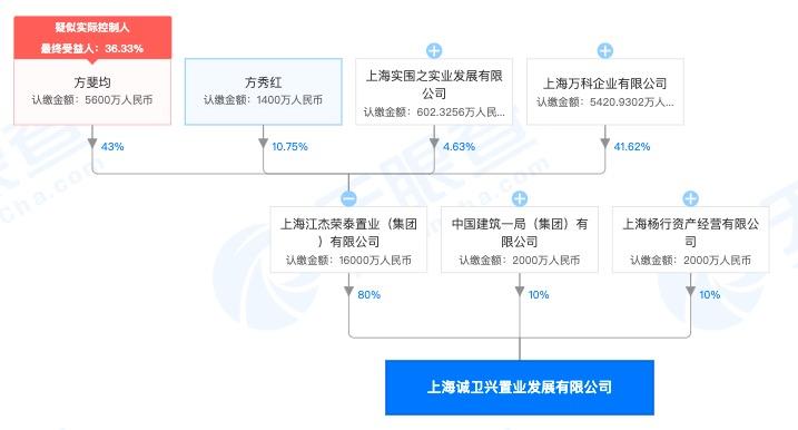 万科+江杰荣泰联合体8.79亿再夺宝山杨行镇旧改地块 为年内第三宗