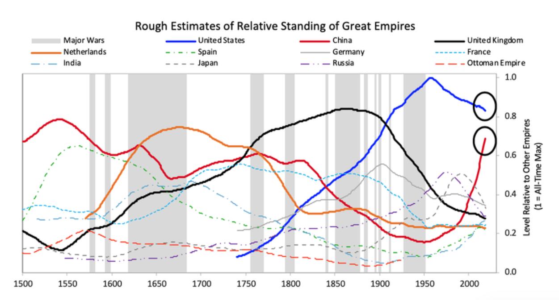 听达里奥说帝国兴衰浮沉:美国即将谢幕