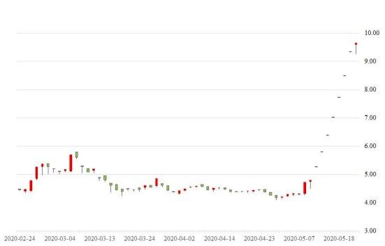 梦洁股份回复深交所关注函:近三月内15次减持不存在股价炒作并配合股东减持