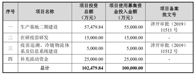 """康希诺""""虚胖""""?一年营收200万如何撑起600亿市值"""