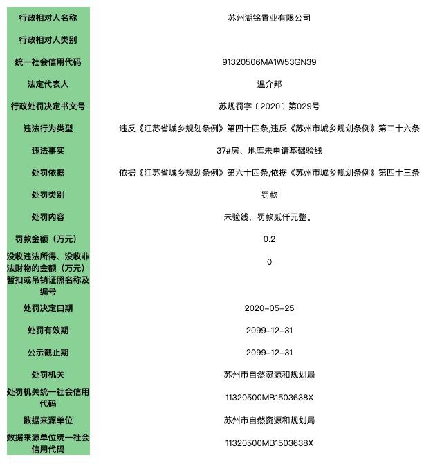 苏州湖铭置业遭主管部门处罚:37#房、地库未申请基础验线
