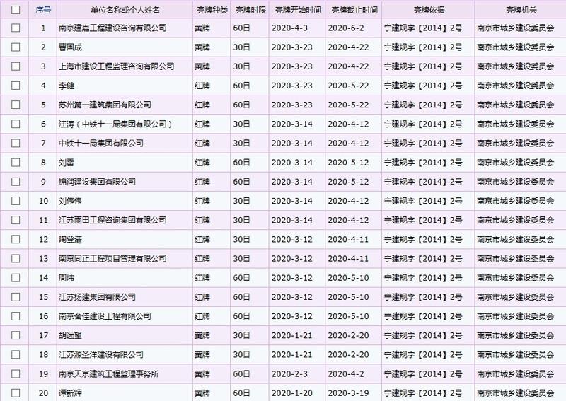 江苏一建、中铁十一局等26企业和个人因不良行为被主管部门亮红、黄警示