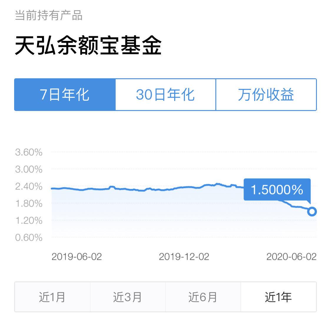 余额宝收益率跌至1.5% 网友:大部分钱已转移到银行