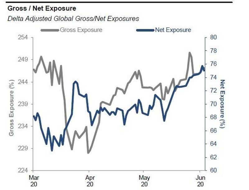对冲基金们进入风险全开模式 净杠杆率飙至两年来最高