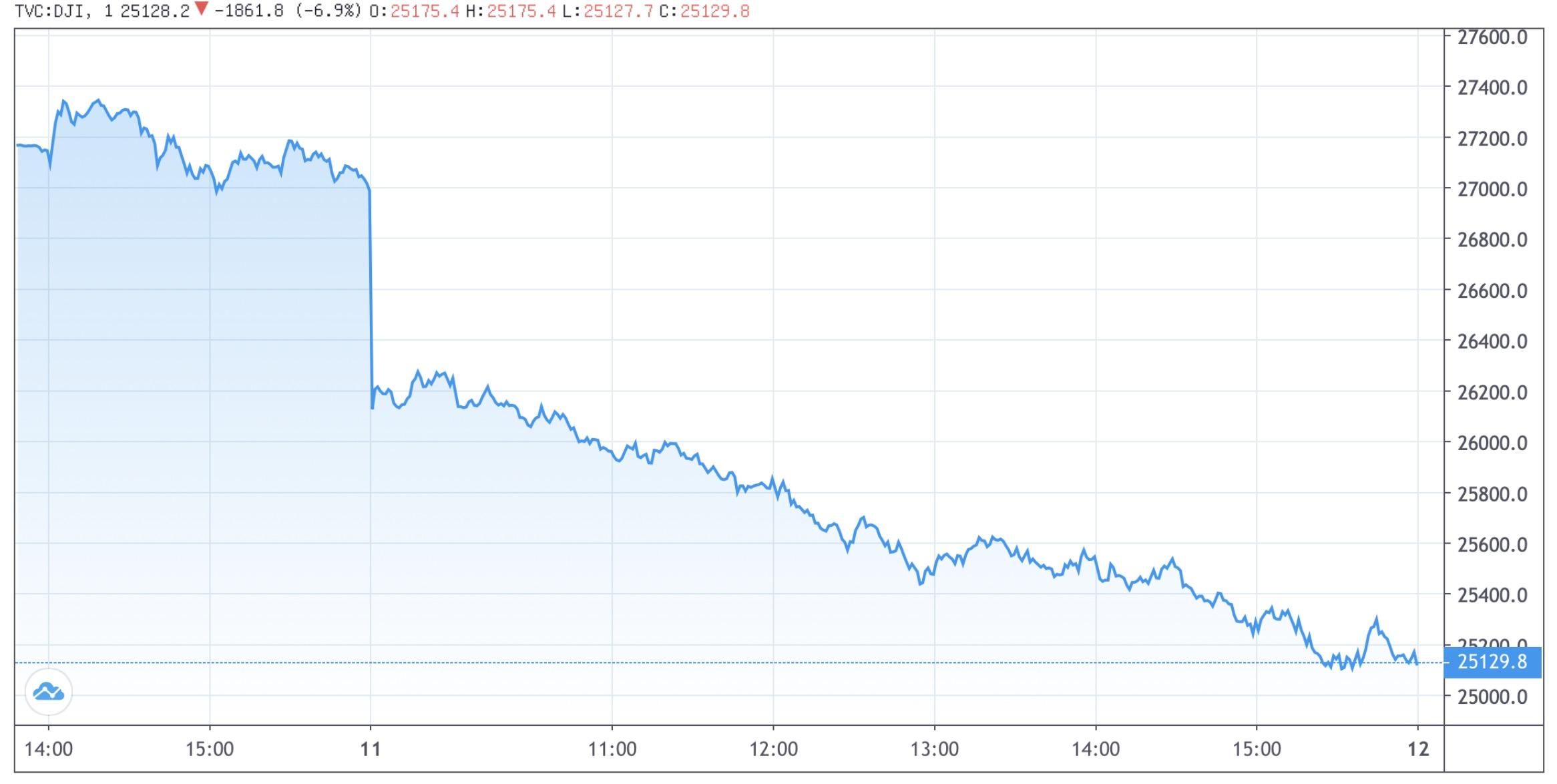 美股暴跌,道指狂泻逾1800点,投资者出现恐慌情绪