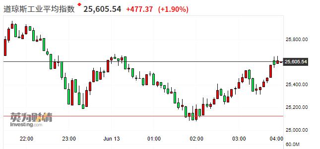 美国大股指全线收涨 但创下3月20日以来最差周度表现