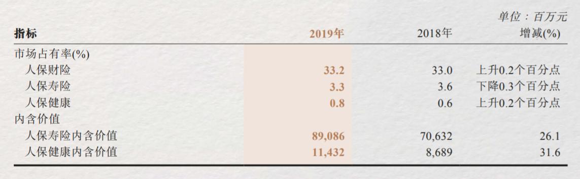 人保寿险前五月保费同比降6.2% 信保业务猛降53.2%