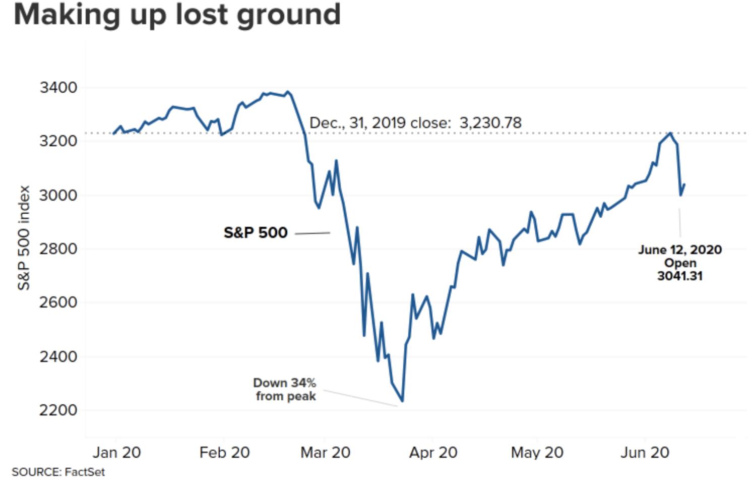 美国三大股指期货大跌 美股恐再迎动荡一周?