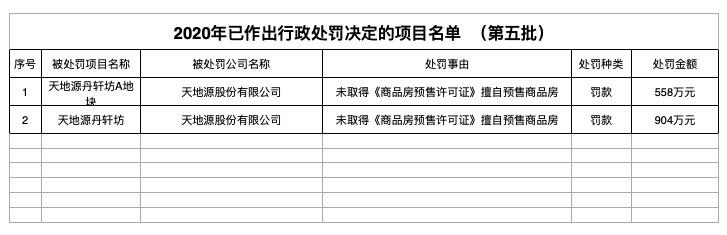 A股天地源两项目遭西安住建局罚款1462万:涉无证销售商品房