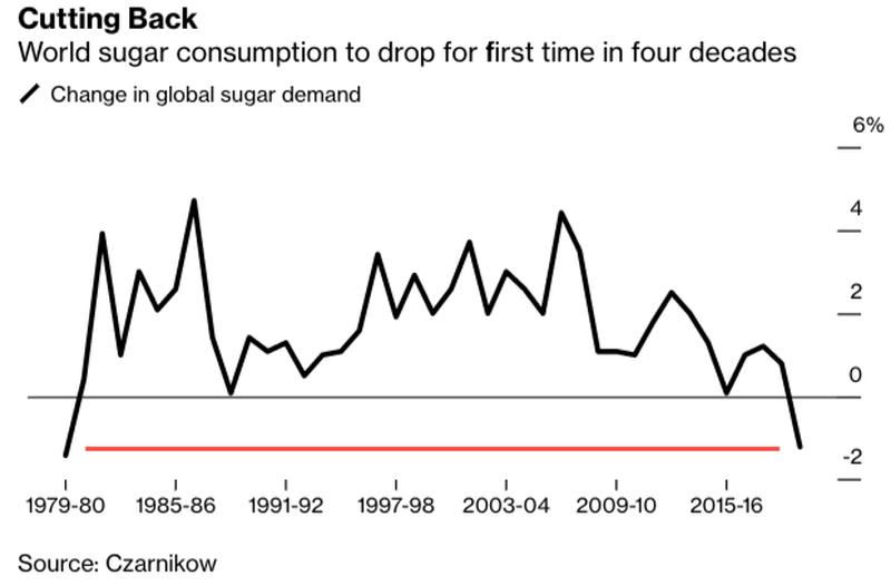 全球白糖消费40年首次下滑 因疫情令含糖饮料和食品需求暴跌