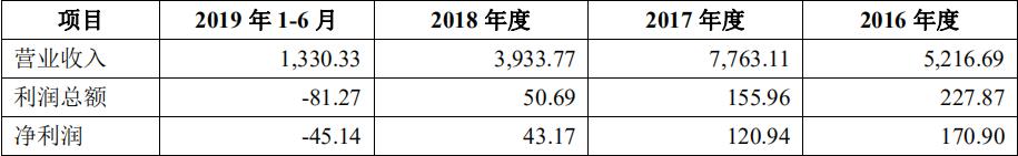 昆山沪光IPO:过会前收购实控人岳父亏损企业