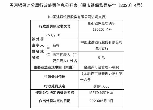 金融许可证管理不尽职 建设银行沾河支行被罚