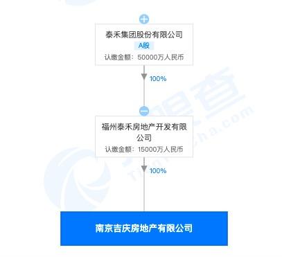 泰禾集团旗下南京公司遭罚:涉违反《城镇燃气管理条例》