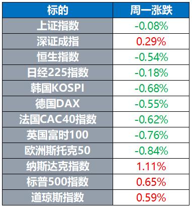 全球股市多数下跌 油价小幅上涨 避险需求推动金价上涨