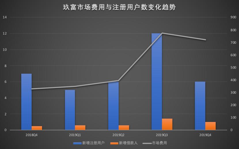 玖富集团2019年净亏16.44亿元 全年累计投诉超2万条
