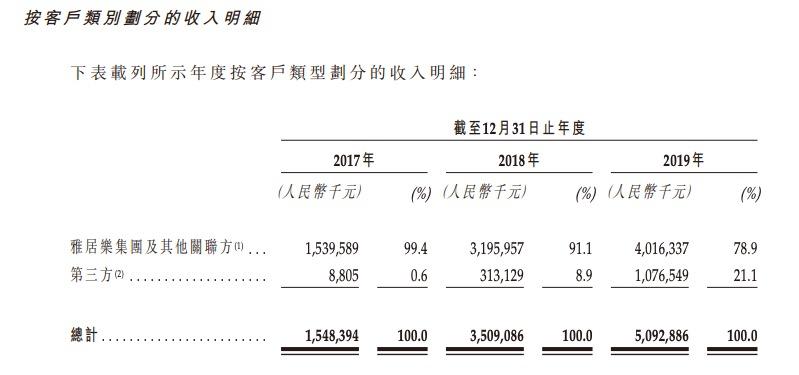 雅居乐旗下雅城赴港IPO:收入主要来自母公司 借收购补充业绩来源