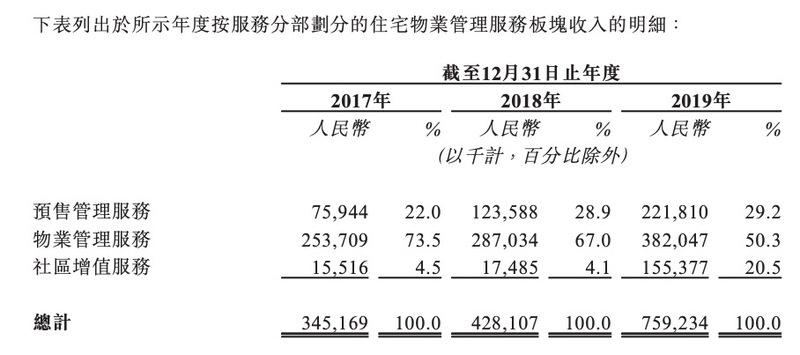 合景悠活赴港IPO:收入严重依赖母公司 包干制模式下利润靠成本控制能力