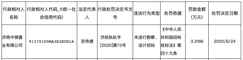山东钢铁集团与万科等合作公司遭罚:涉未进行勘察、设计招标