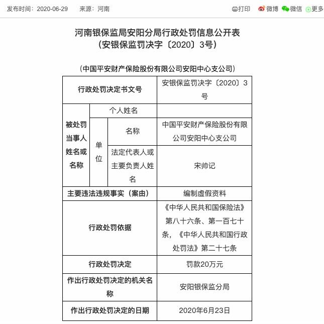 编制虚假资料 平安财险安阳中心支公司被罚款20万