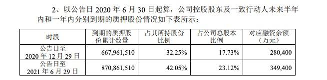 中南建设:为补流动资金 第一大股东再质押7697万股