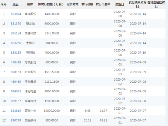 券商6月新三板开户大提速,华泰广发国君开户最多