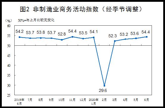 统计局:6月份PMI为50.9%,比上月上升0.3个百分点