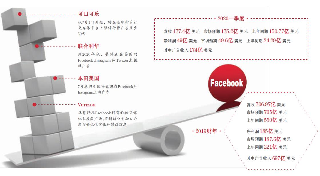 百余家广告商抵制 Facebook慌了 股价大跌8.3%