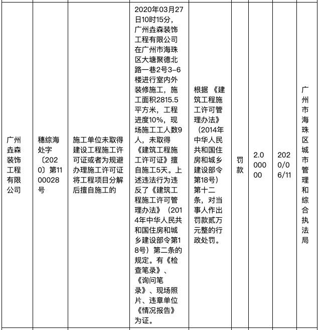 广州垚森装饰公司因违法建筑工程施工许可管理办法遭主管部门处罚