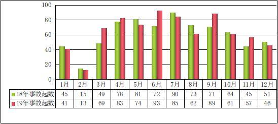去年全国共发生房屋市政工程生产安全事故773起同比上升5.31%