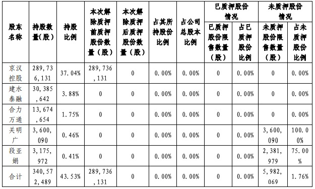 京汉股份:与控股股东奥园科星签订5亿借款协议 年利率8%