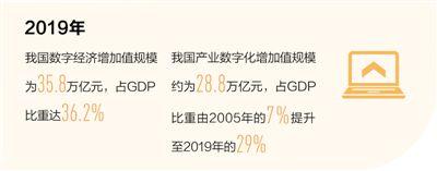 发展新引擎 中国数字经济增加值规模去年达35.8万亿元