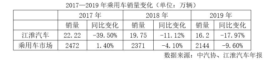 补贴下滑、业绩亏损 江淮汽车携手大众前景几何?