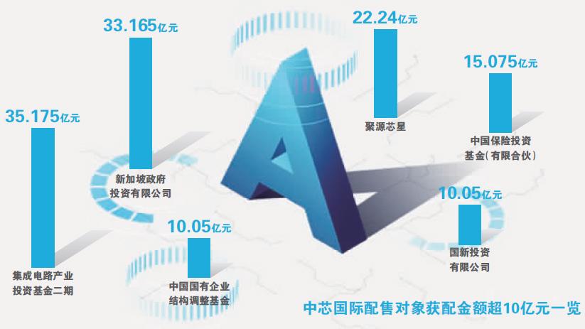 半导体巨头来了!中芯国际发行价27.46元 募资超500亿