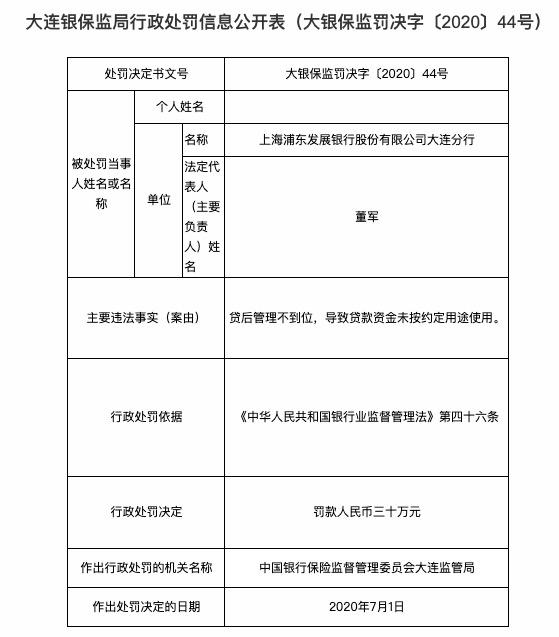 浦发银行大连分行存多项违规行为 被罚款190万元
