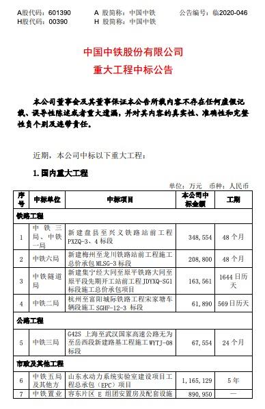 中国中铁:中标32项重大工程 工程价合计546.79亿元