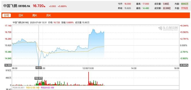 中国飞鹤否认做空指控称上半年收入增长超40% 股价暴跌后暴涨