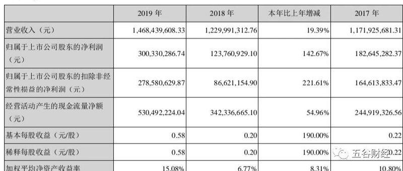预调鸡尾酒饮用场景创新市场盈利 百润股份上半年净利预增50%