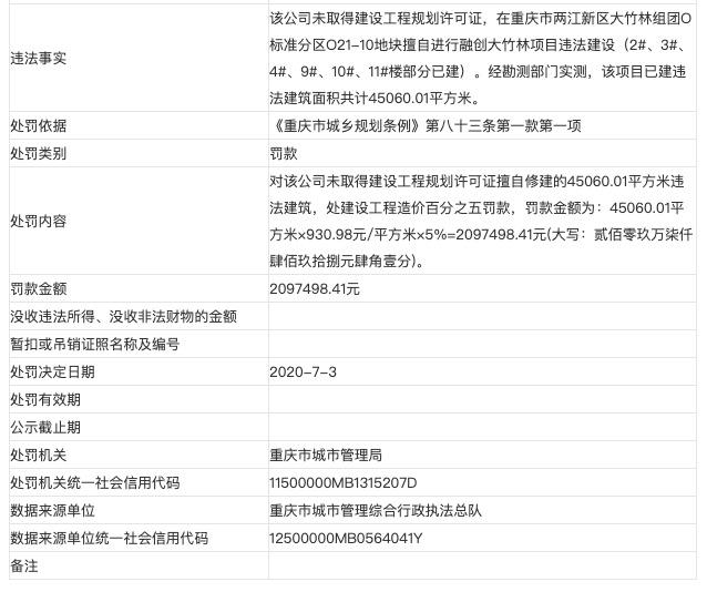 融创重庆远冲实业公司涉无证建设被主管部门处以罚款209万元