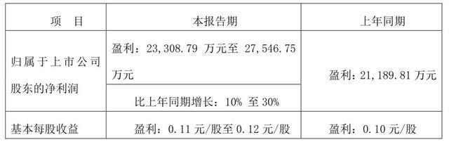 珠江啤酒:预计上半年净利润超2亿,同比增10%-30%