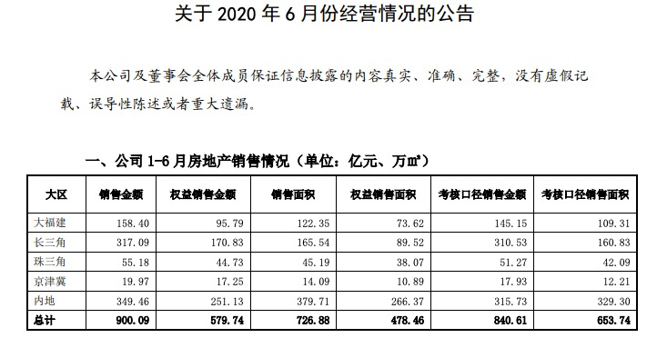 阳光城:前6月销售900亿为年目标45% 大福建、长三角土储居首业绩止步不前