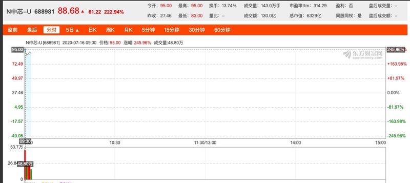 中芯国际登陆科创板首日高开245% A股总市值达7000亿