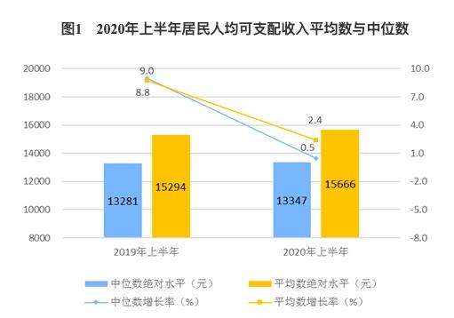 上半年居民人均可支配收入15666元,名义增长2.4%