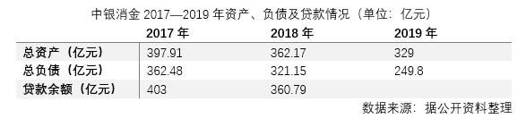 """业绩掉队 坏账大幅增加 中银消费金融""""蓝海""""遇风浪"""