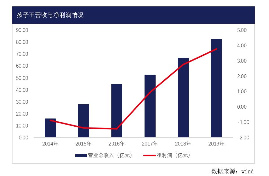 孩子王创业板申报IPO 单店效益出现下滑